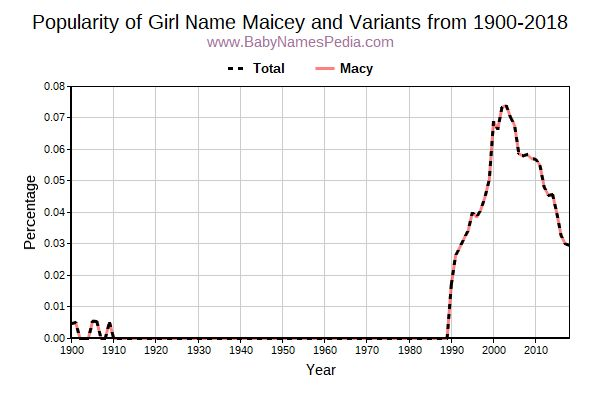Variant Popularity Trend  for Maicey  from 1900 to 2016
