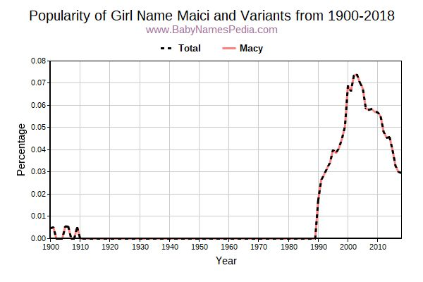 Variant Popularity Trend  for Maici  from 1900 to 2016