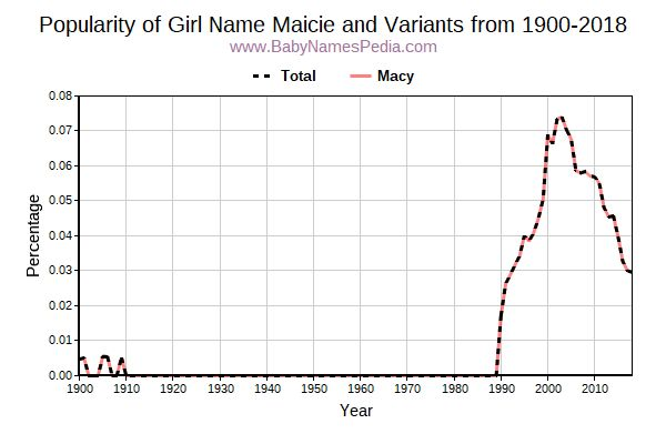 Variant Popularity Trend  for Maicie  from 1900 to 2016