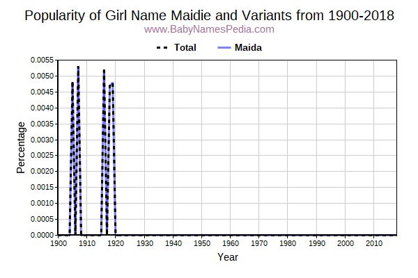 Variant Popularity Trend  for Maidie  from 1900 to 2016