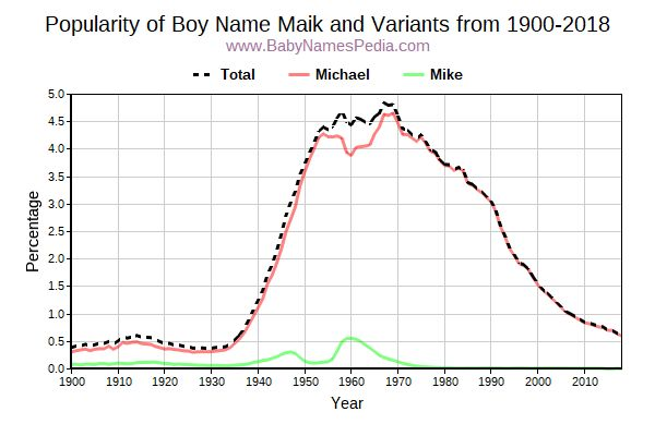 Variant Popularity Trend  for Maik  from 1900 to 2015