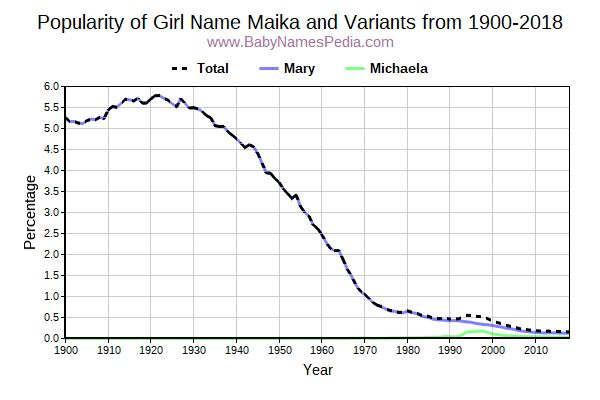 Variant Popularity Trend  for Maika  from 1900 to 2015