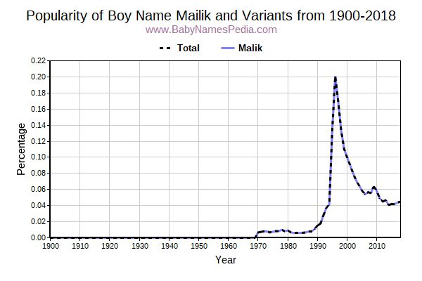 Variant Popularity Trend  for Mailik  from 1900 to 2016