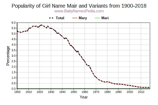 Variant Popularity Trend  for Mair  from 1900 to 2017