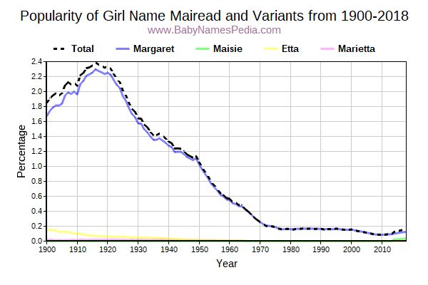 Variant Popularity Trend  for Mairead  from 1900 to 2017
