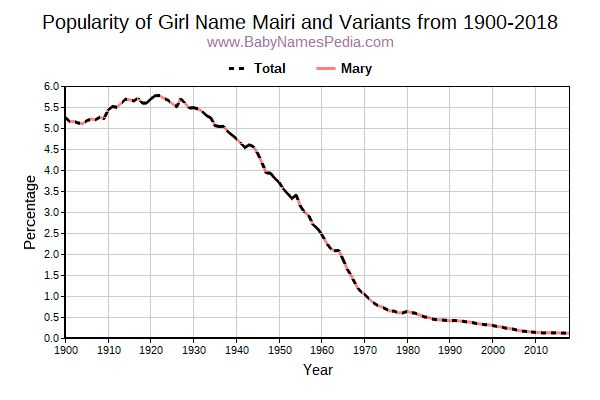 Variant Popularity Trend  for Mairi  from 1900 to 2017