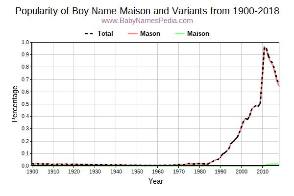 Variant Popularity Trend  for Maison  from 1900 to 2016
