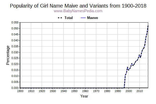 Variant Popularity Trend  for Maive  from 1900 to 2015