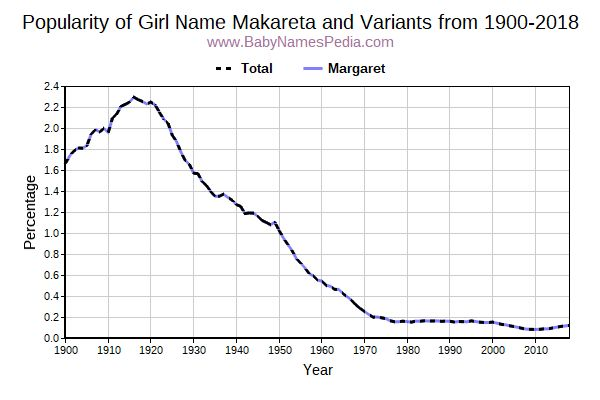 Variant Popularity Trend  for Makareta  from 1900 to 2017