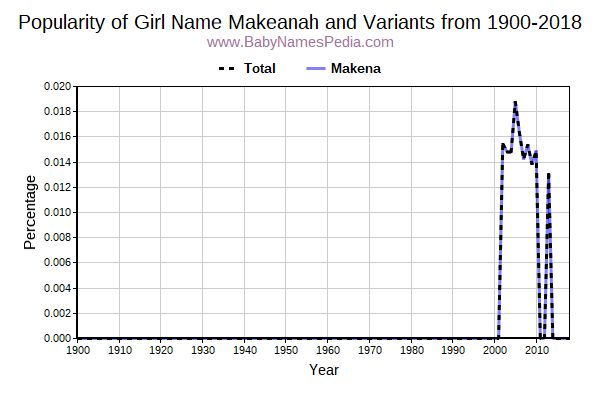 Variant Popularity Trend  for Makeanah  from 1900 to 2016