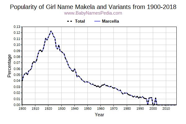 Variant Popularity Trend  for Makela  from 1900 to 2018