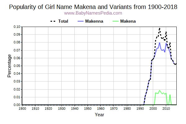 Makena - Meaning of Makena, What does Makena mean?