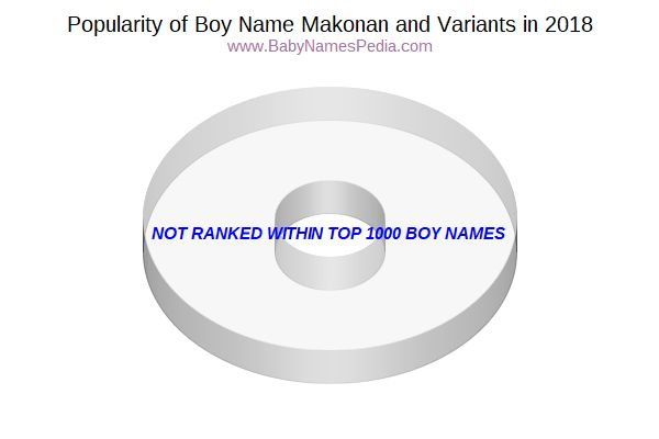 Variant Popularity Chart  for Makonan  in 2017