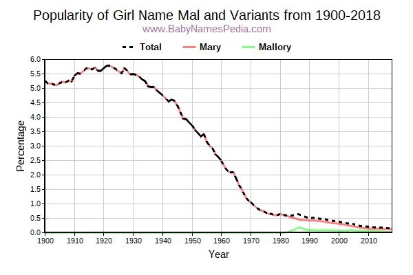 Variant Popularity Trend  for Mal  from 1900 to 2016