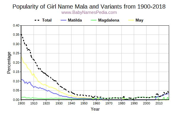 Variant Popularity Trend  for Mala  from 1900 to 2015
