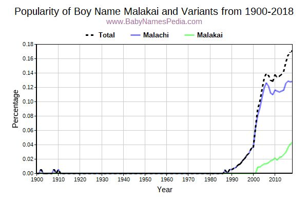 Variant Popularity Trend  for Malakai  from 1900 to 2015