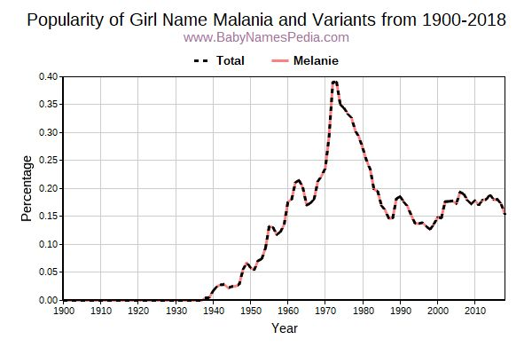 Variant Popularity Trend  for Malania  from 1900 to 2018