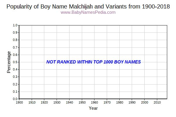 Variant Popularity Trend  for Malchijah  from 1900 to 2015