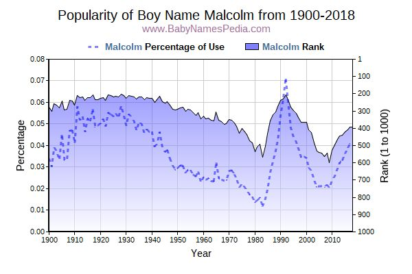 Popularity Trend  for Malcolm  from 1900 to 2015