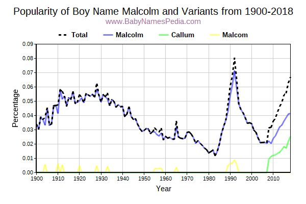 Variant Popularity Trend  for Malcolm  from 1900 to 2017