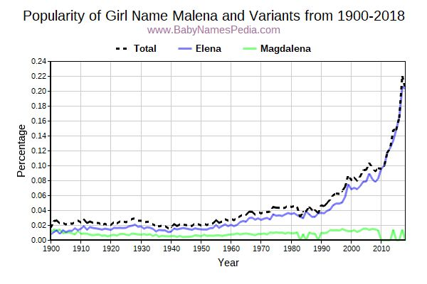 Variant Popularity Trend  for Malena  from 1900 to 2018