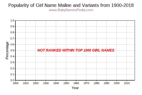 Variant Popularity Trend  for Maline  from 1900 to 2015