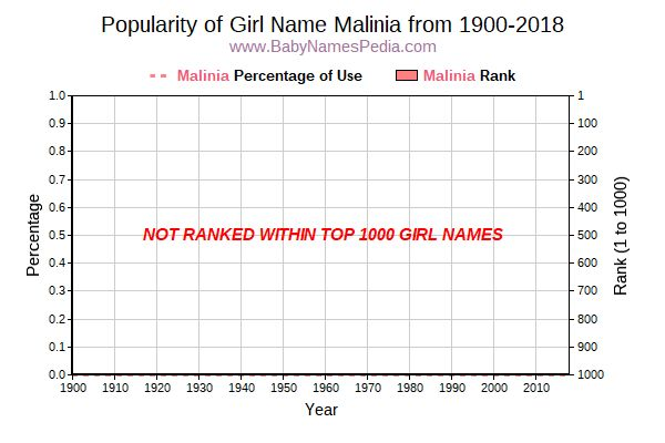 Popularity Trend  for Malinia  from 1900 to 2016