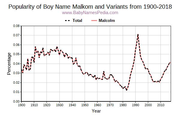 Variant Popularity Trend  for Malkom  from 1900 to 2018