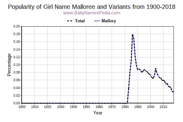 Variant Popularity Trend  for Malloree  from 1900 to 2017