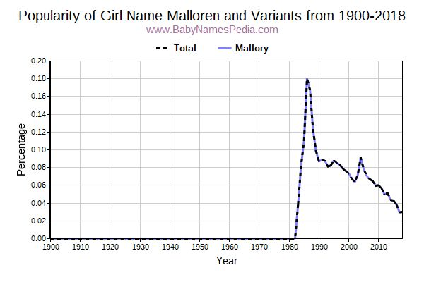 Variant Popularity Trend  for Malloren  from 1900 to 2018