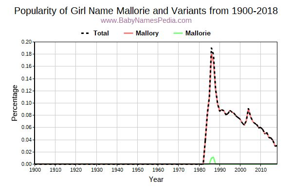 Variant Popularity Trend  for Mallorie  from 1900 to 2018