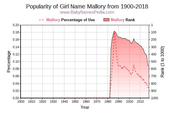 Popularity Trend  for Mallory  from 1900 to 2017