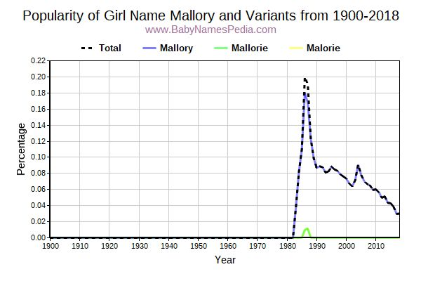Variant Popularity Trend  for Mallory  from 1900 to 2017