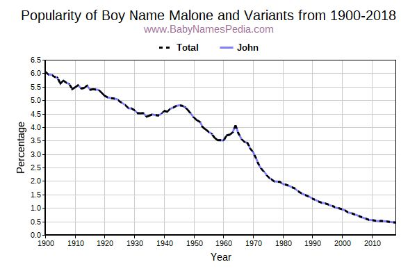 Variant Popularity Trend  for Malone  from 1900 to 2018