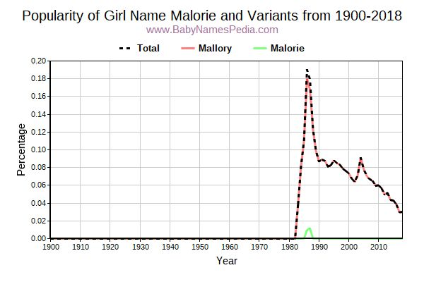 Variant Popularity Trend  for Malorie  from 1900 to 2018