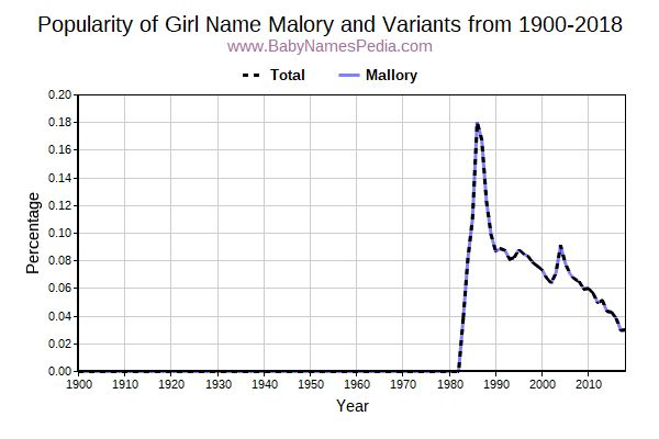 Variant Popularity Trend  for Malory  from 1900 to 2018