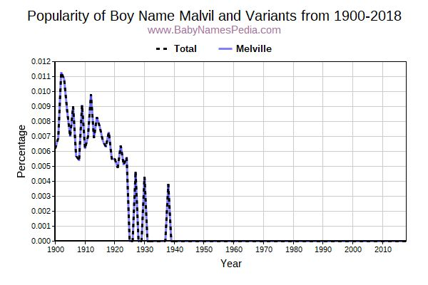 Variant Popularity Trend  for Malvil  from 1900 to 2015