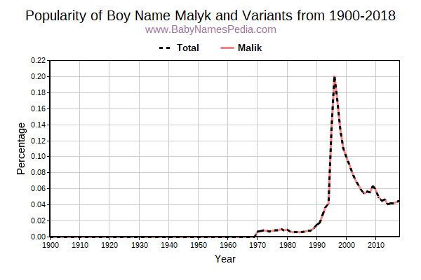 Variant Popularity Trend  for Malyk  from 1900 to 2016