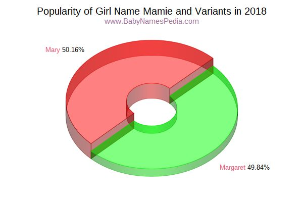 Variant Popularity Chart  for Mamie  in 2017