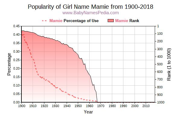 Popularity Trend  for Mamie  from 1900 to 2017