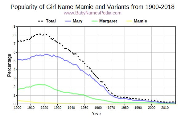 Variant Popularity Trend  for Mamie  from 1900 to 2017