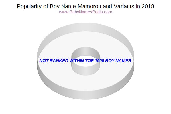 Variant Popularity Chart  for Mamorou  in 2016