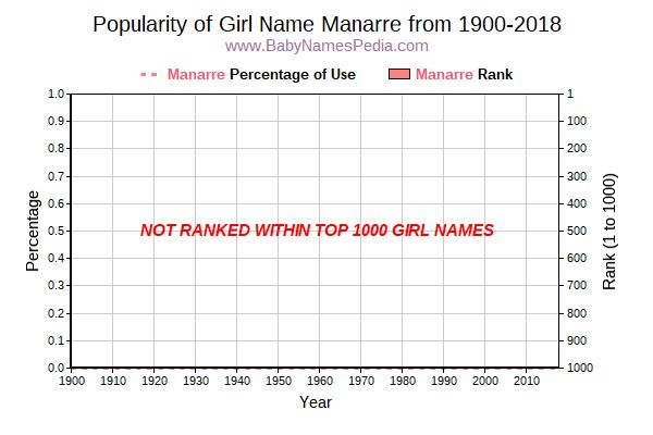 Popularity Trend  for Manarre  from 1900 to 2018