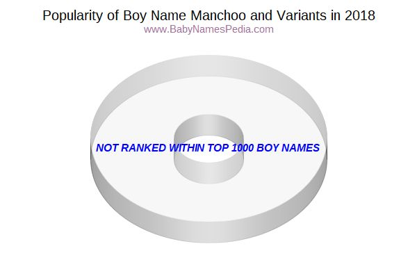 Variant Popularity Chart  for Manchoo  in 2017