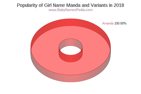 Variant Popularity Chart  for Manda  in 2015