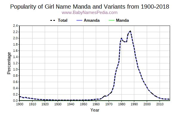 Variant Popularity Trend  for Manda  from 1900 to 2015