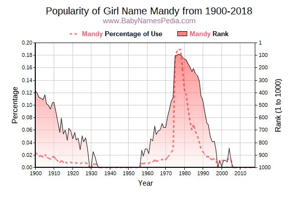 Popularity Trend  for Mandy  from 1900 to 2015