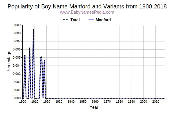 Variant Popularity Trend  for Manford  from 1900 to 2015