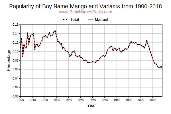Variant Popularity Trend  for Mango  from 1900 to 2016