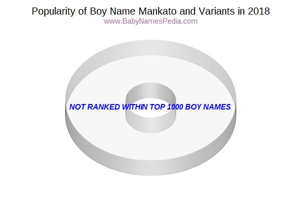 Variant Popularity Chart  for Mankato  in 2015